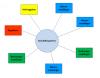 Dynamics CRM mit SAP – Teil 6: Partnerrollen Thumbnail