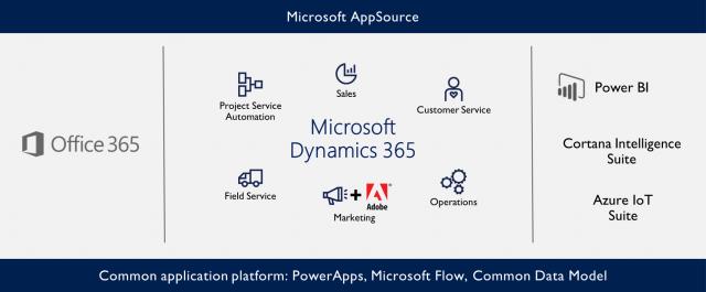 Dynamics 365 Überblick Funktionen