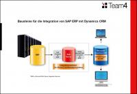 Dynamics CRM mit SAP – Teil 3: Bausteine und Datenmodell Thumbnail