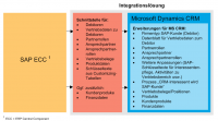 Dynamics CRM mit SAP – Teil 2: Grundüberlegungen Thumbnail