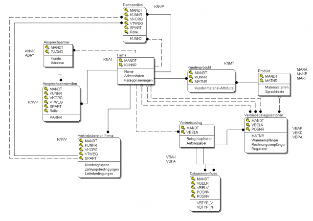SAP_01_Visio_Datenmodell