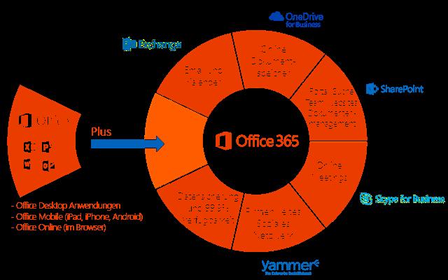 Office 365: einiges mehr als ein Abo für Word, Excel und ...