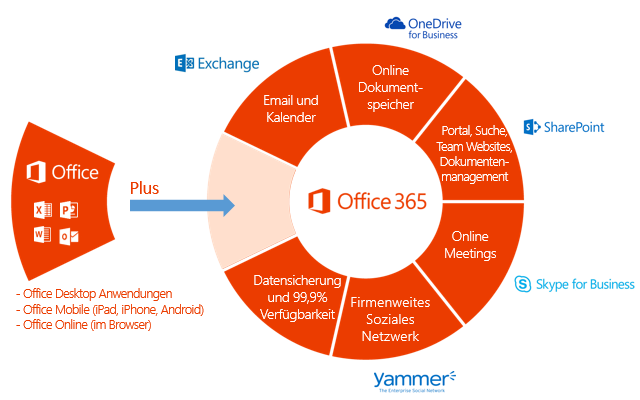 Office 365 Uebersicht kompakt