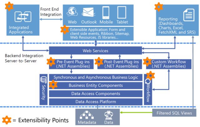 Dynamics CRM extensibility 640