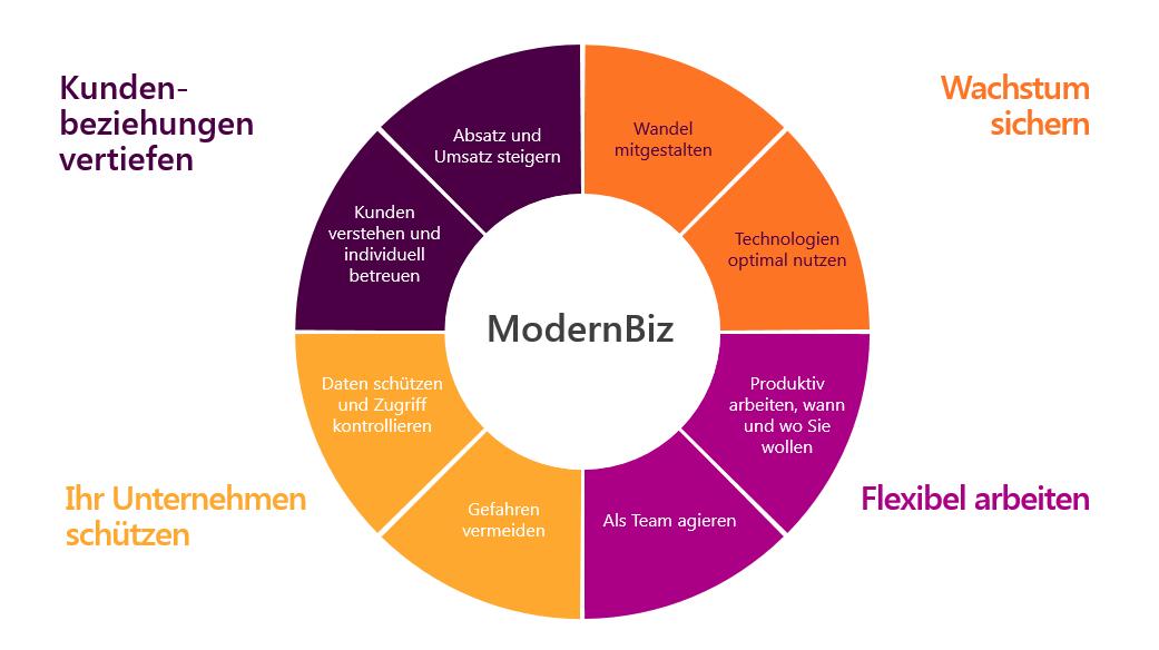 Ziele ModernBiz