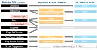 Das neue Lizenzmodell von Microsoft Dynamics 365 im Vergleich mit dem des Dynamics CRM Online Thumbnail