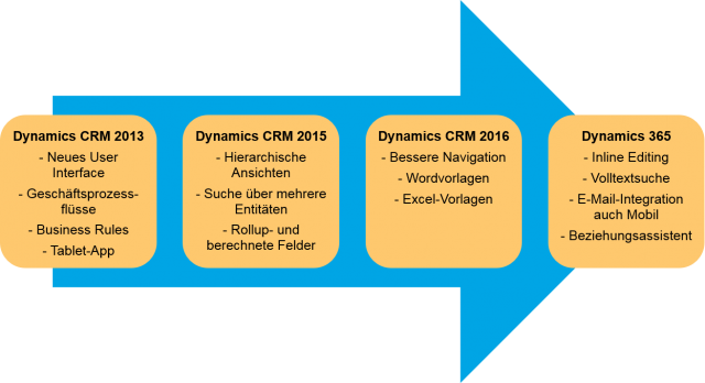 Dynamics 365 CRM Versionen Update