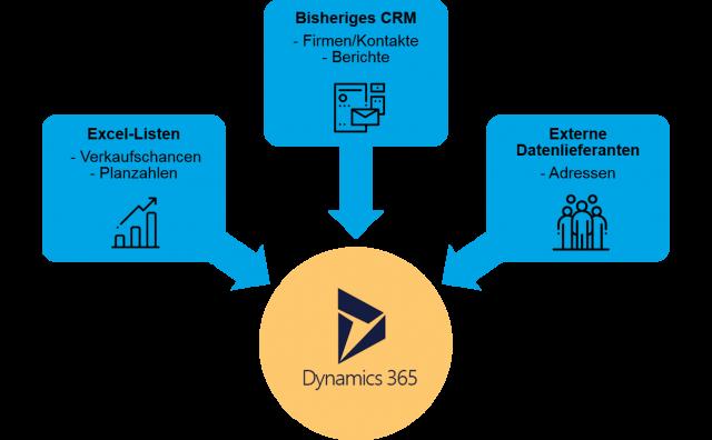 Diagramm Migration von Daten nach Dynamics 365