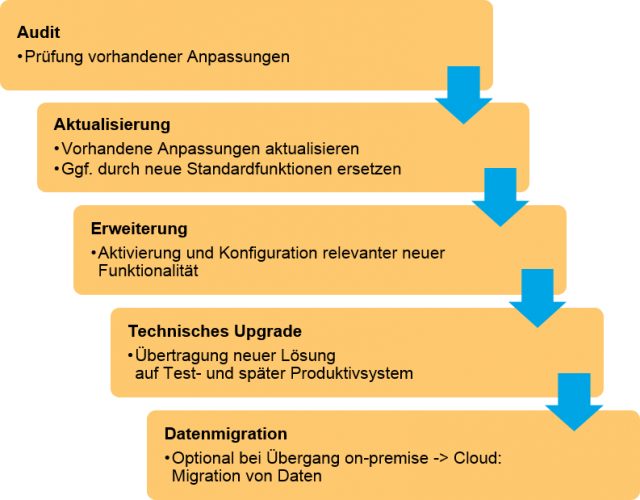 Diagramm Upgrade auf neue Dynamics Versionen