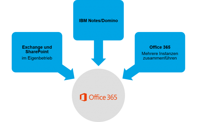 Migration nach Office 365