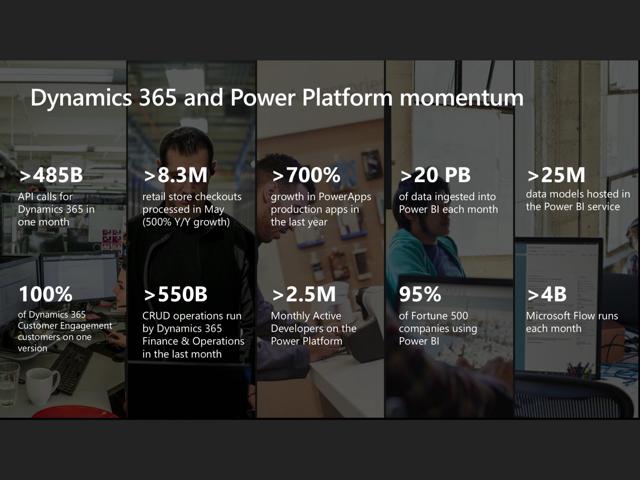 Microsoft Dynamics 365 und Power Platform Momentum