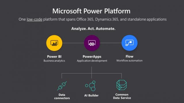Microsoft Power Platform Übersicht