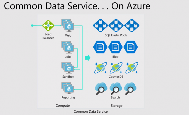 Microsoft Power Platform Common Data Service Technik